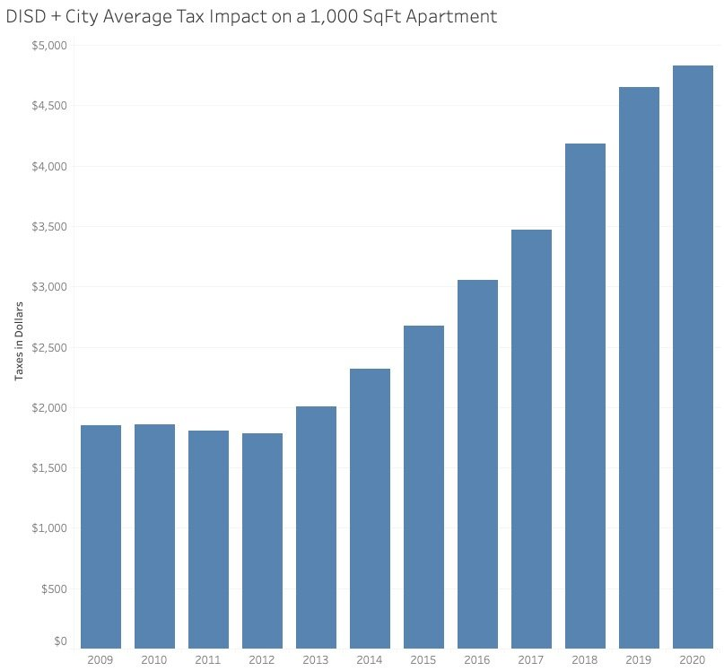 City Taxes on a 1,000 SqFt Apartment